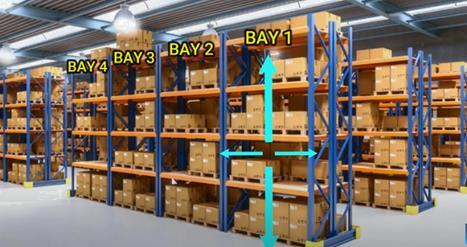 Warehouse layout Racking system