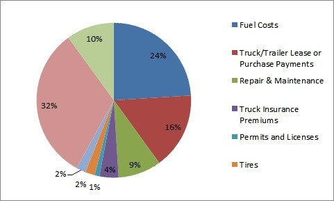 Transport Operational Costs