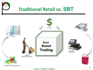 Scan Based Trading vs Traditional DSD
