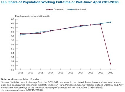 Effect of COVID in unemployment