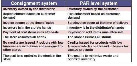 Consignment vs PAR level inventory