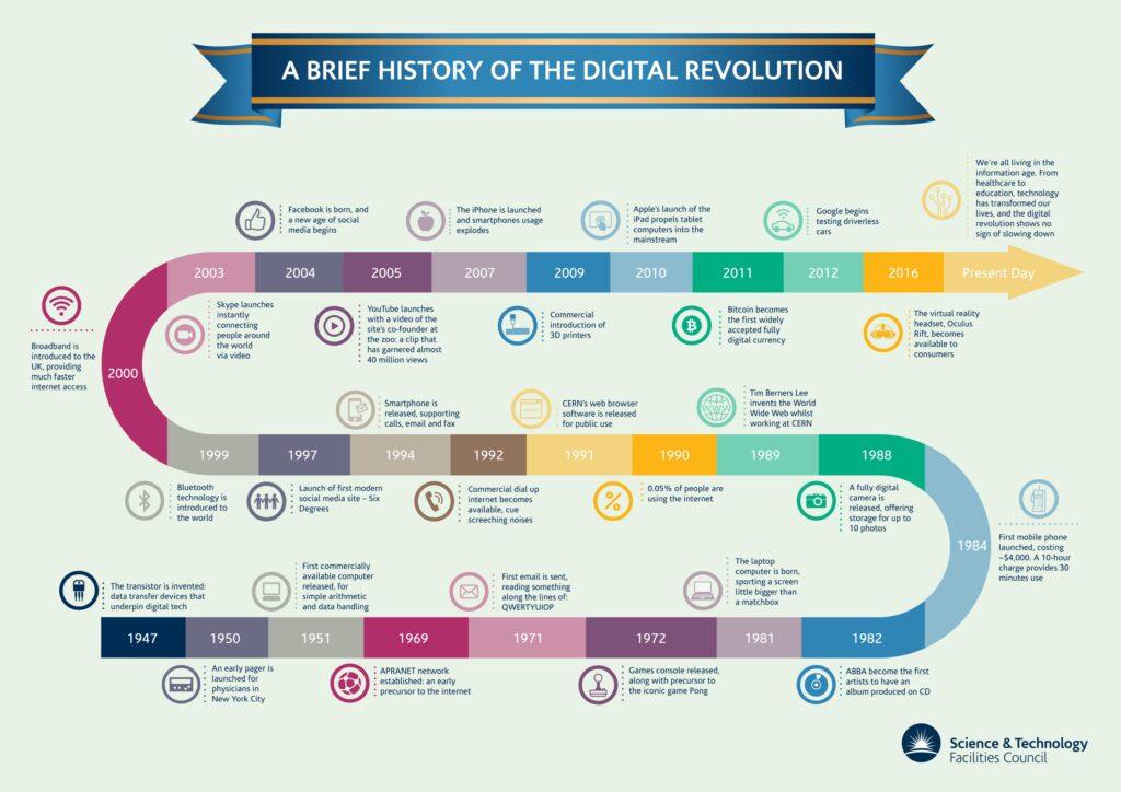 Digital Revolution Timeline