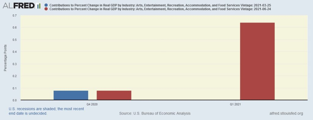Impact of tourism, entertainment and art in GDP reduction due to gathering restrictions