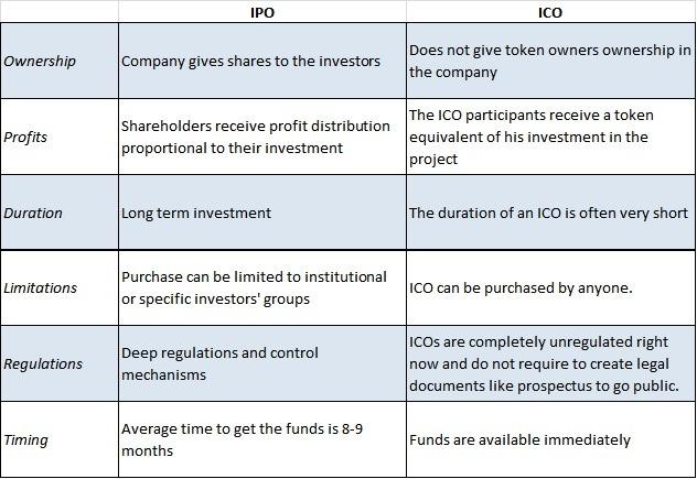 Blockchain in distribution - IPO vs ICO