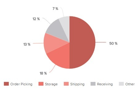 Warehouse KPIs determined by the costs