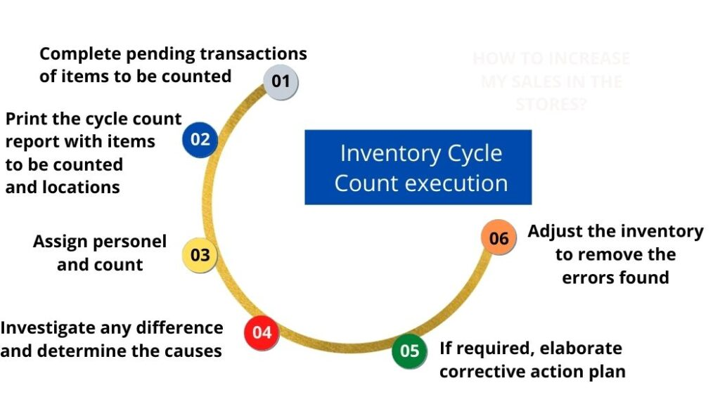 Inventory Cycle Count execution